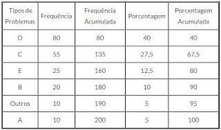 Princípio de pareto - Tabela prática