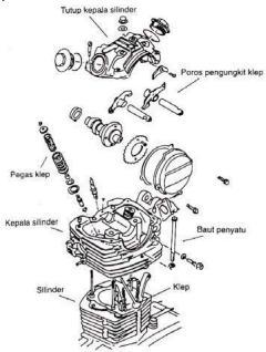 Kepala Silinder