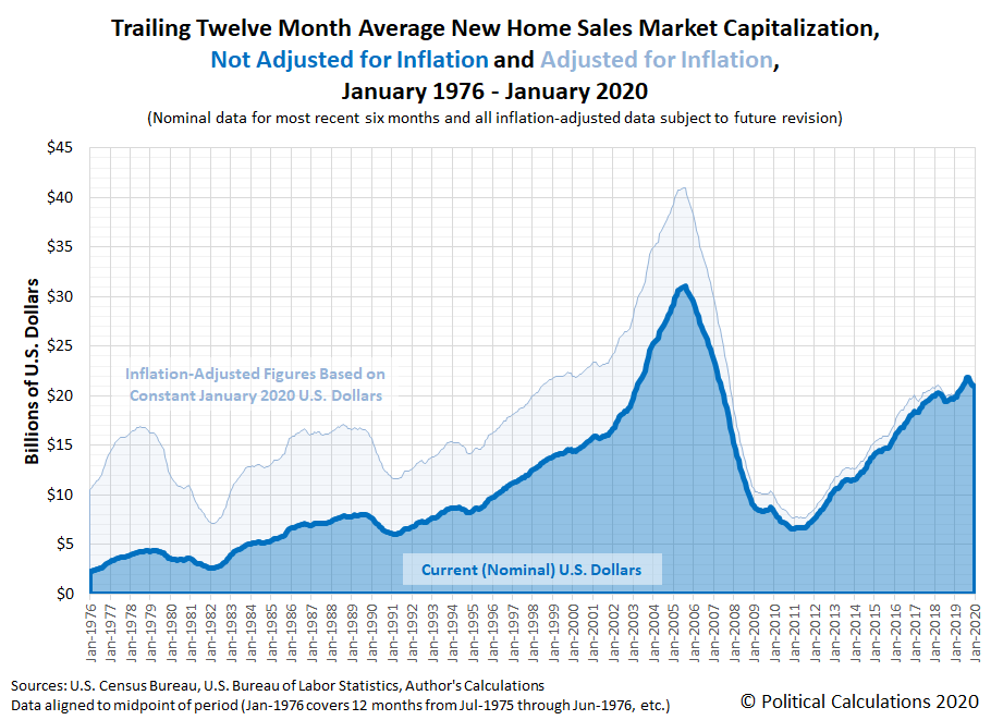 Trailing Twelve Month Average New Home Sales Market Capitalization, January 1976 - January 2020