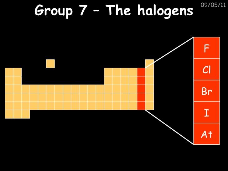 Quimica grupo vii a de la tabla peridica tiene ciertos elementos como lo son urtaz Choice Image