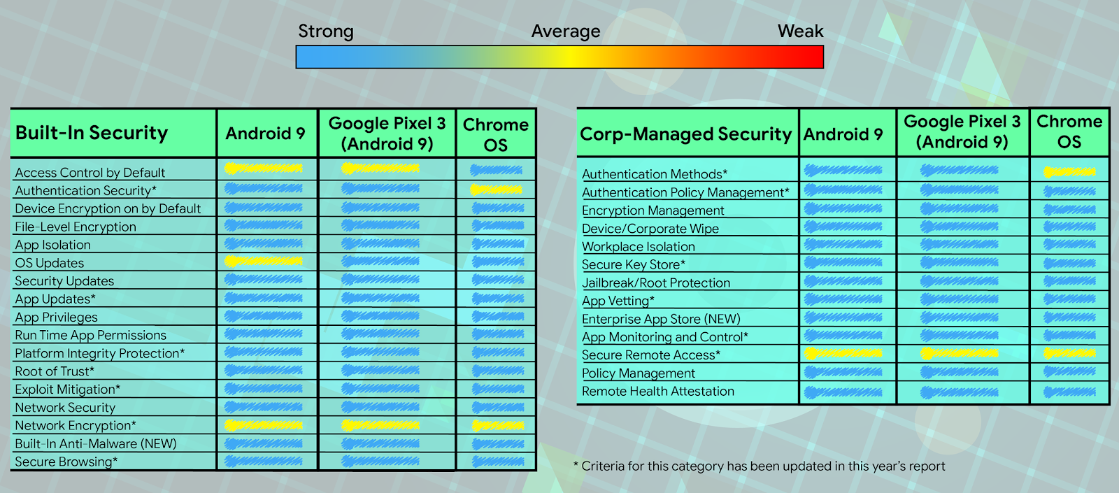 Google Online Security Blog: Quantifying Measurable Security