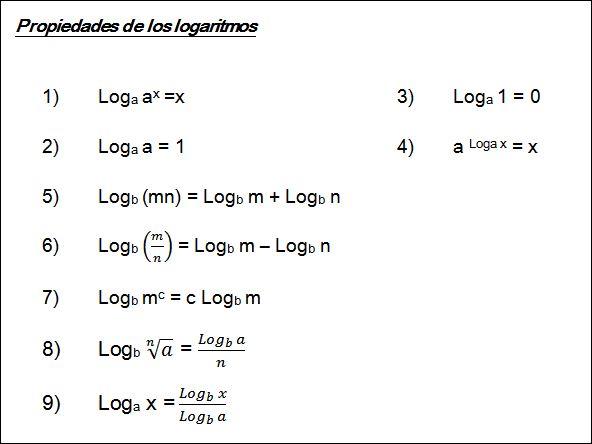 Resultado de imagen para propiedades de los logaritmos