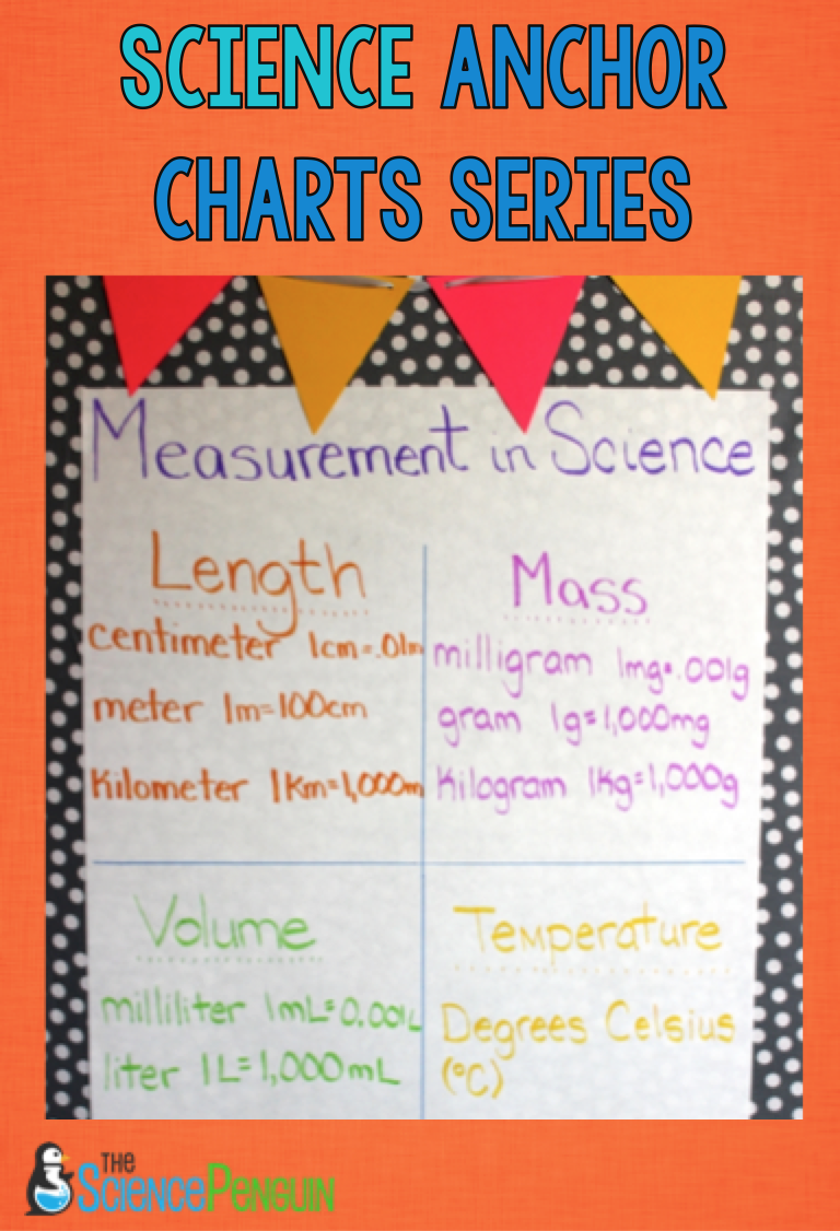 Science Anchor Charts Series: Scientific Method — The