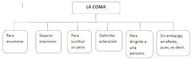 Resultat d'imatges de uso de la coma primaria