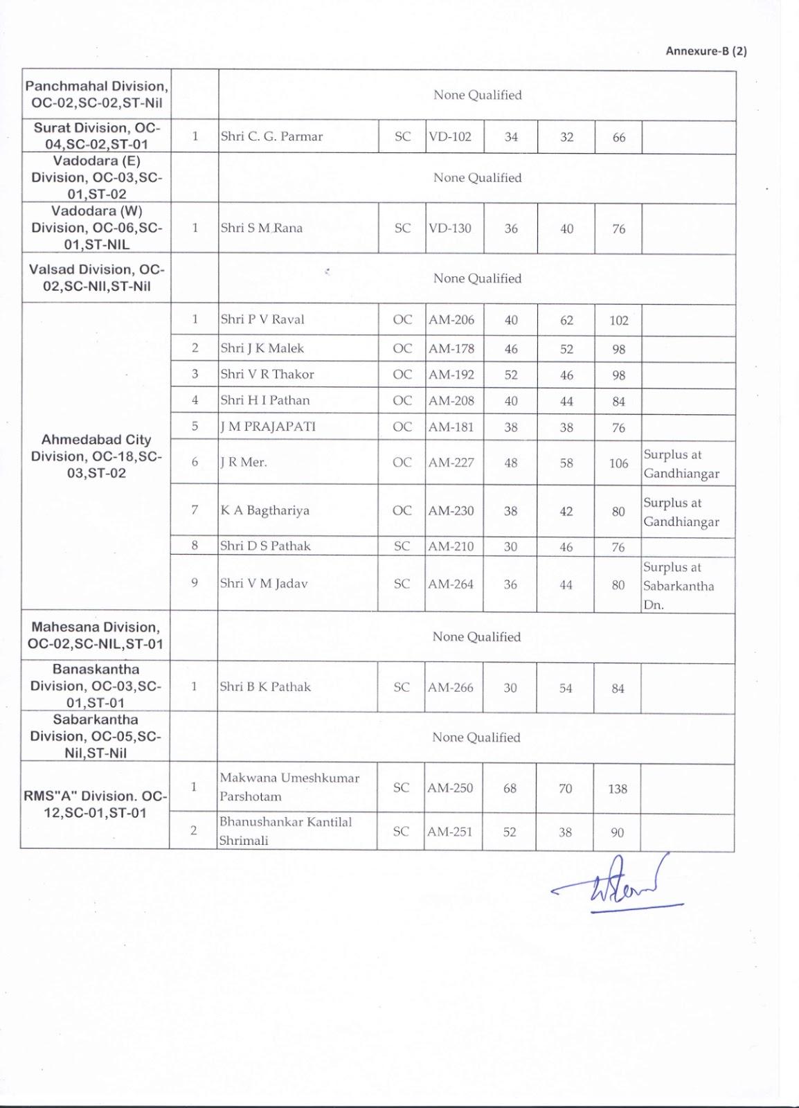 Gujarat Circle LGO result