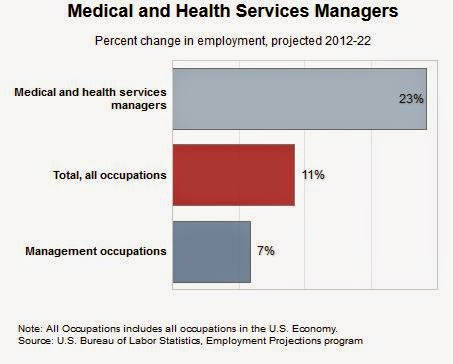 Projected Demand for Health Services Managers