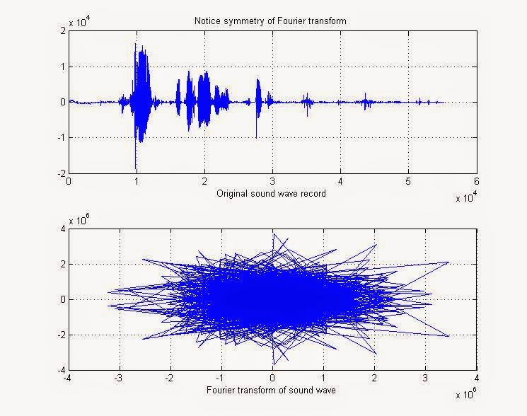 Matlab program to generate Fourier series: flat and ramp function