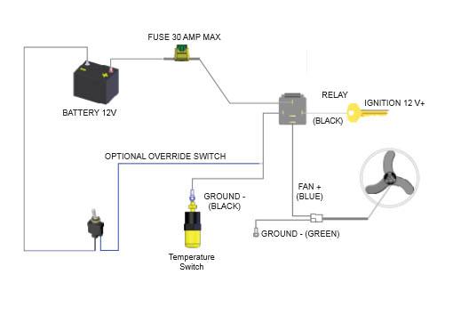 MOUNTING AN ELECTIC RADIATOR FAN Radiator Helpline – Jeep Wrangler Cooling Fan Wiring