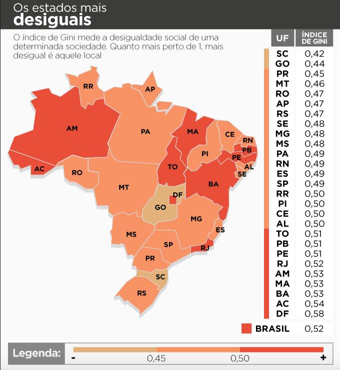 Índice de GNI do Brasil