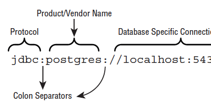 Understanding JDBC and building database applications with it