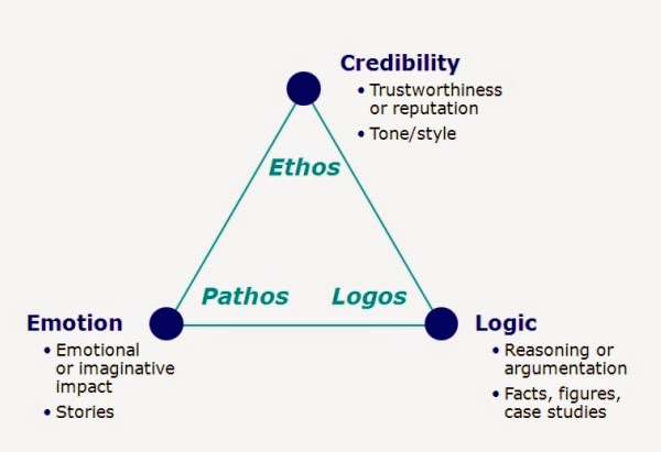 Ethos And Logos Examples