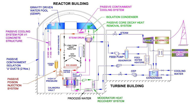 Image Attribute: Block Diagram of Advanced Heavy Water Reactor (AHWR)