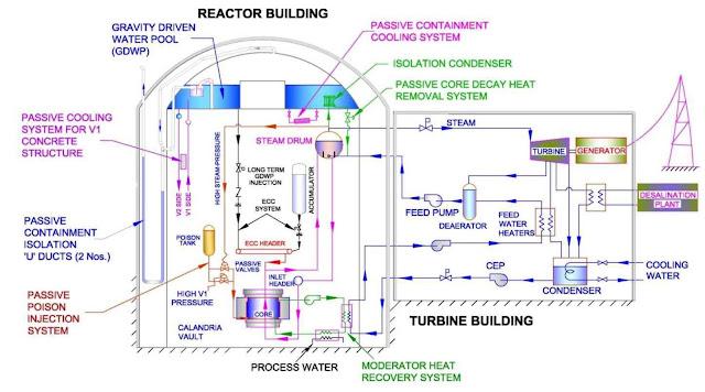 Image Attribute: Block Diagram of Advanced Heavy Water Reactor (AHWR)