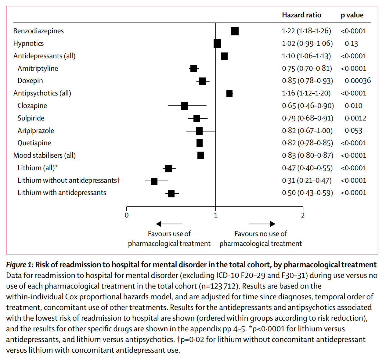 the use of lithium and benzodiazepines for A wide use of benzodiazepines was found to provide sedation with preservation of consciousness during regional and local anesthesia the degree of decrease in mc, metabolic pmoa and the decrease in intracranial pressure depend on the dose of benzodiazepine and inferior to that for.