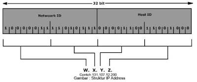 Struktur IP Address V4 dan pembagiannya