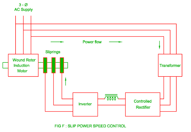 slip power speed control of the three phase induction motor