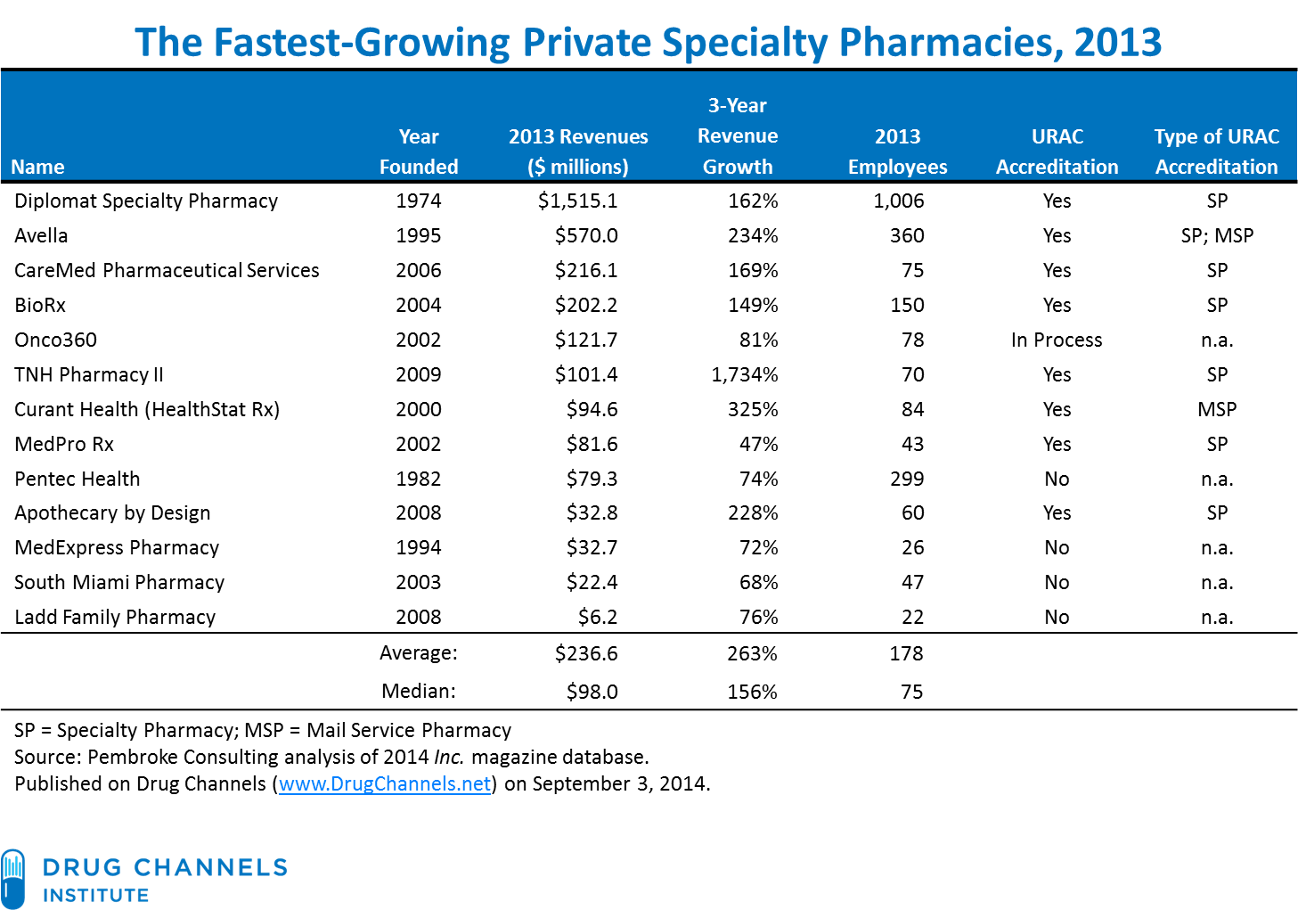 Drug Channels S Fastest Growing Private Specialty Pharmacies
