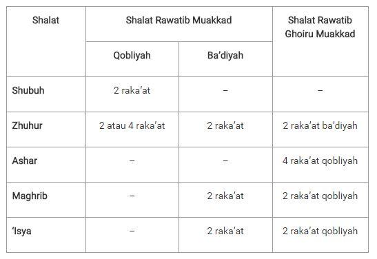 Agar Mudah Mempelajari, Berikut Panduan Lengkap Sholat Sunah Rawatib