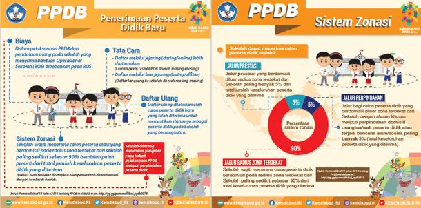 Penerimaan Peserta Didik Baru (PPDB) Tahun Pelajaran 2018/2019