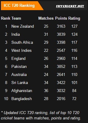 ICC T20 Rankings in March 2017