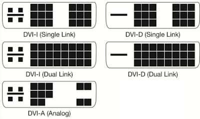 DVI-A, DVI-D, DVI-D; Single Link, Dual Link