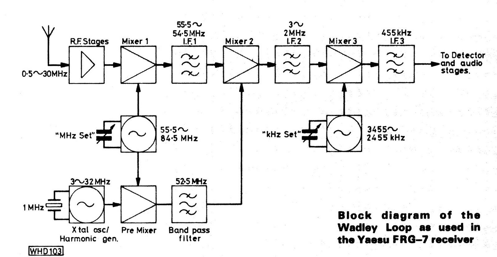 in many wadley loop receivers if2 is fixed tuned with a 1 mhz passband but in the frg 7 it is tuned in step with the khz set oscillator  [ 1600 x 826 Pixel ]