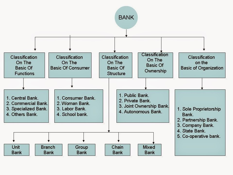 different types of non bank financial intermediaries