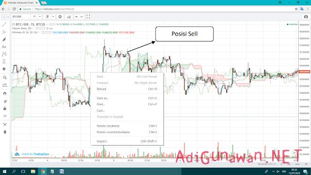 Sinyal beli/Sell dengan indikator ichimoku