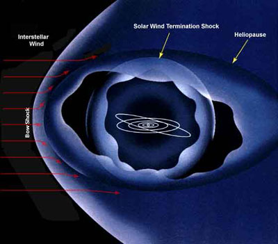 "Russian Scientist Says the Solar System Is Moving into a New Energy ""Zone"" That Is Transforming the Magnetic Fields of the Planets.  Heliosphere-nasa"