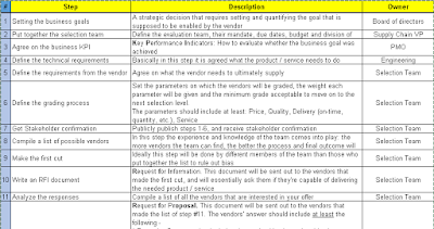 Vendor Selection Plan