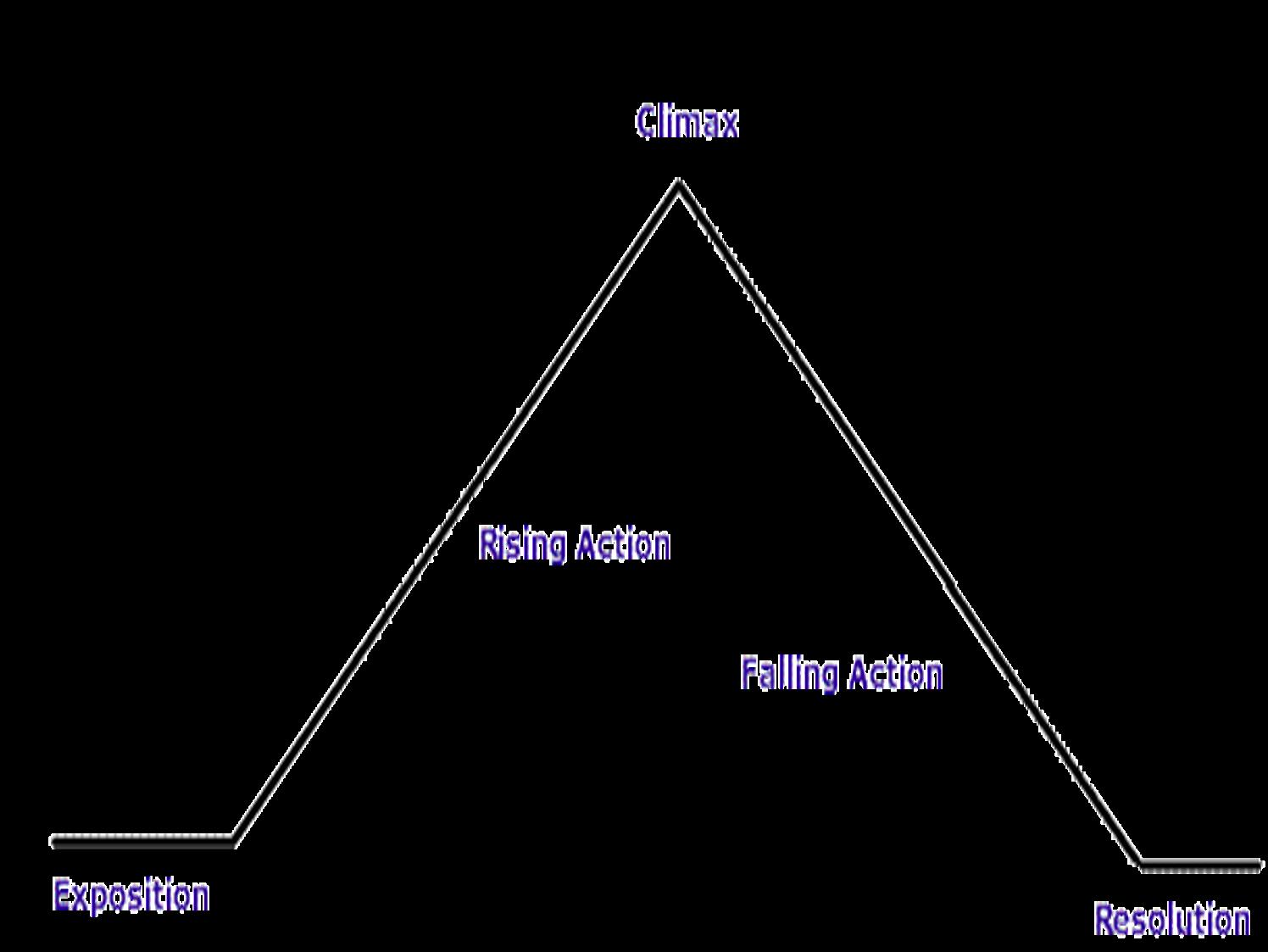 Russells Glass Castle Blog Plot Diagram