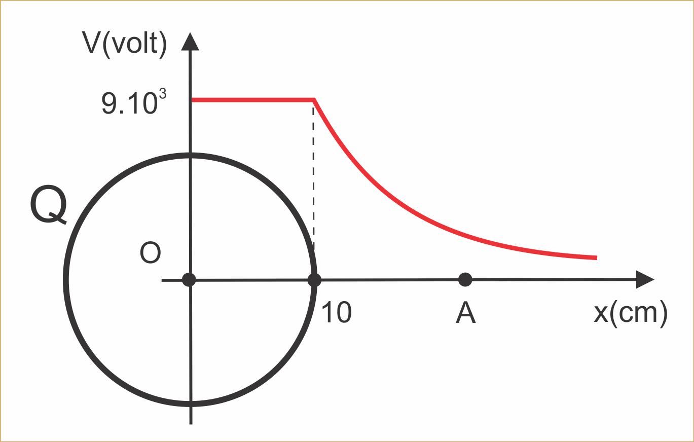 encontre o volume de uma bola esférica de raio r