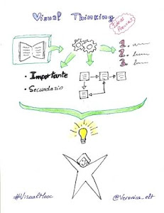 Visual Thinking Ideas Previas @Veronica_elt
