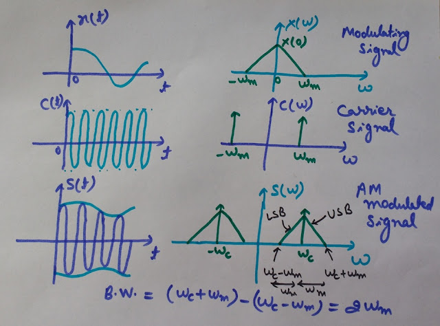 Time Domain waveform of amplitude modulation, Spectrum of amplitude modulation