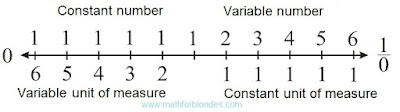 Numerical axis with units of measure. Mathematics For Blondes.