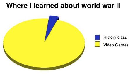 world war ii knowledge