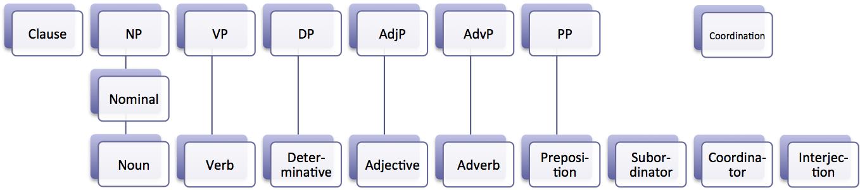 Kata Keterangan Dalam Bahasa Inggris (Adverbs)