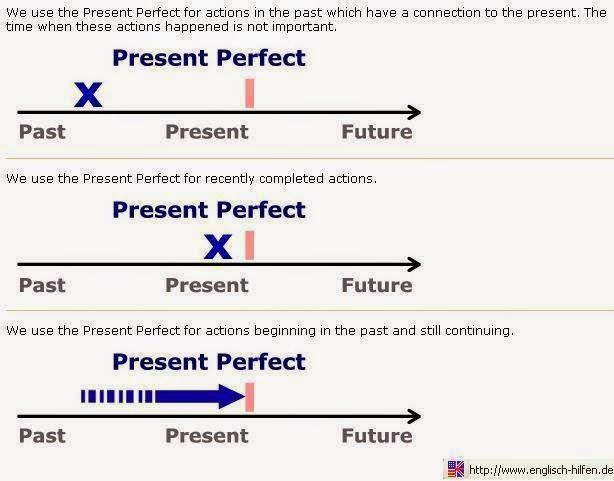 Pengertian, Rumus Dan Contoh Kalimat Present Perfect Tense