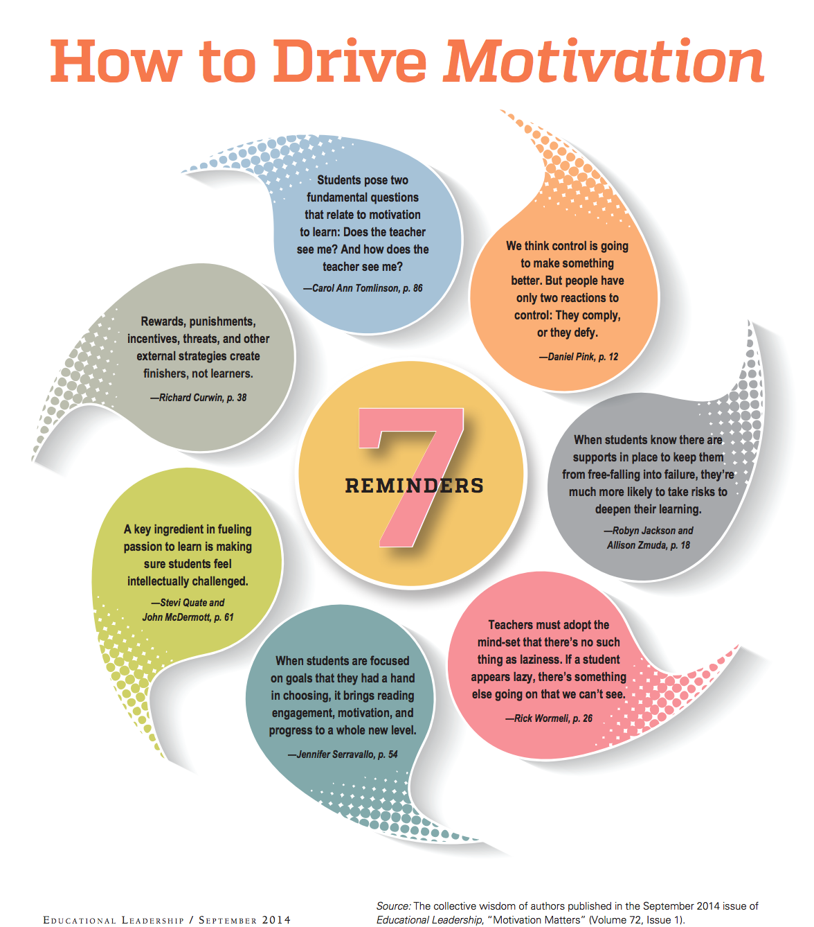 7 Tips On How To Drive Students Motivation Educational