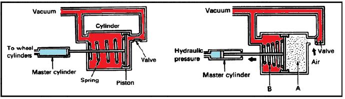 Booster rem merupakan salah satu komponen dari sistem rem berupa alat bantu mekanis yang d Fungsi booster rem, prinsip dan cara kerjanya