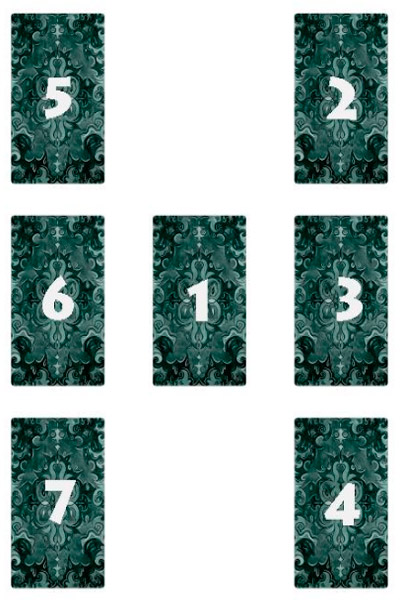 Расклад Таро на отношения на 7 карт