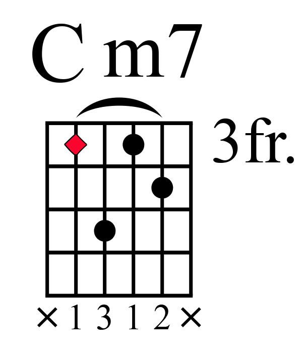 5 Must Know Seventh Chords on Guitar... | Creative Guitar Studio