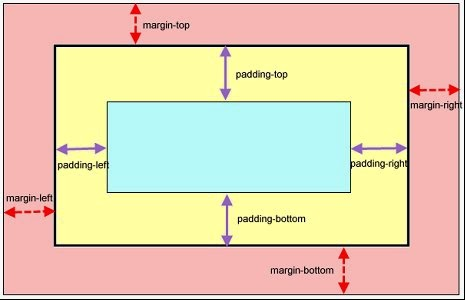 Css Margin and Padding Properties