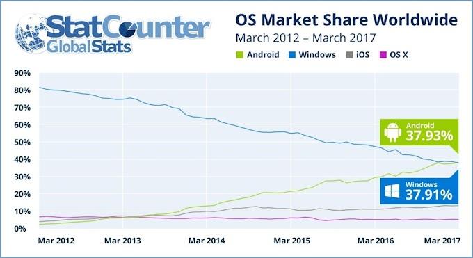 Por primera vez Android supera a Windows entre usuarios de Internet