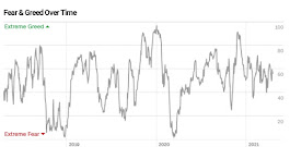 Angst & Gier Index von CNN Money (19.04)