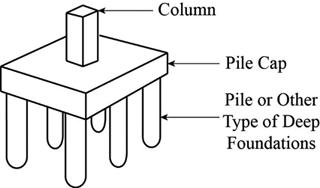 Pengertian Pile Cap Dan Fungsinya Konstruksi Sipil