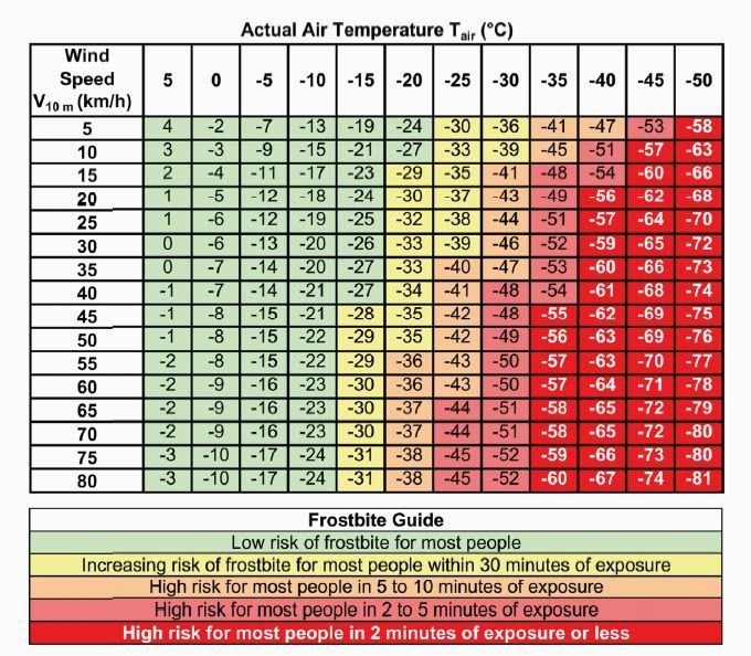Wind chill temperature wct chart from meterological society of canada also the passing summits hypothermia and cold induced injuries rh summitrunspot
