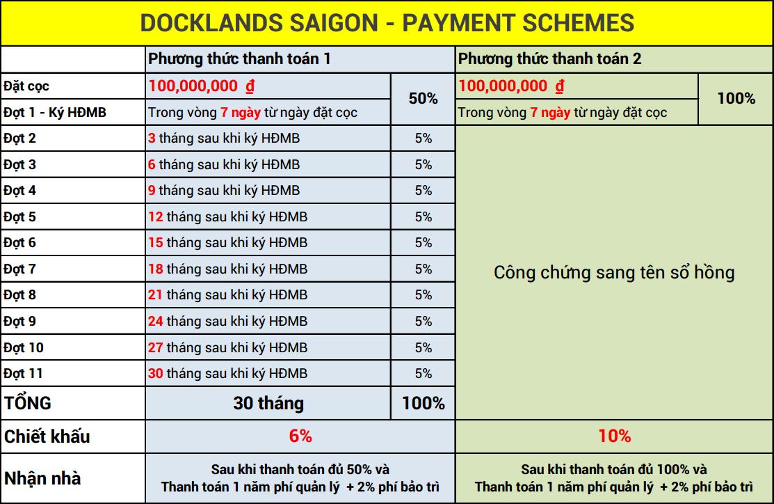 phương thức thanh toán căn hộ docklands saigon