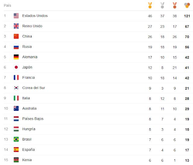medallero olímpico