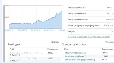 Tips dan Trik agar Trafik Blog Stabil supaya CPC/BPK AdsenseTidak Anjlok dari Mas Timon Adiyoso